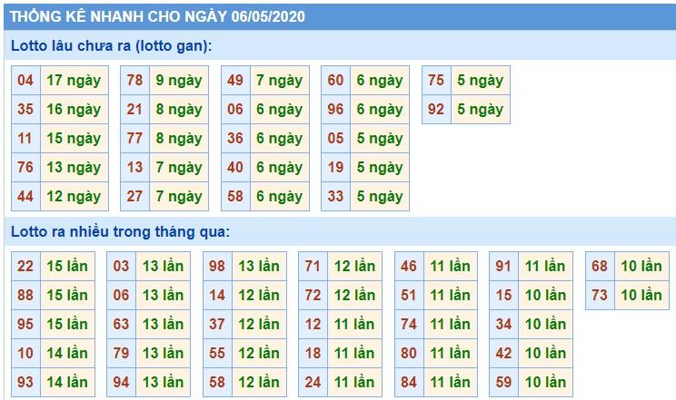 Soi Cầu XSMB 6/5/2020, Dự Đoán KQXS Miền Bắc 06-05-2020, soi cầu xsmb, soi cau xsmb, dự đoán xsmb, du doan xsmb, xsmb, soi cau xo so mien bac, soi cầu xổ số miền bắc
