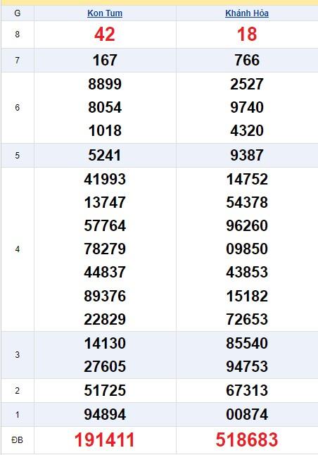 soi cầu XSMT 10/5/2020, Dự đoán xổ số miền trung 10-05-2020, soi cầu xsmt, soi cau xsmt, du doan xsmt, dự đoán xsmt, xsmt, du doan xo so mien trung, dự đoán xổ số miền trung