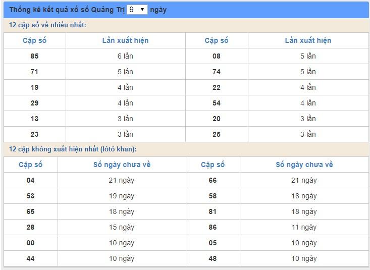 soi cầu XSMT 14/5/2020, Dự đoán xổ số miền trung 14-05-2020, soi cầu xsmt, soi cau xsmt, du doan xsmt, dự đoán xsmt, xsmt, du doan xo so mien trung, dự đoán xổ số miền trung