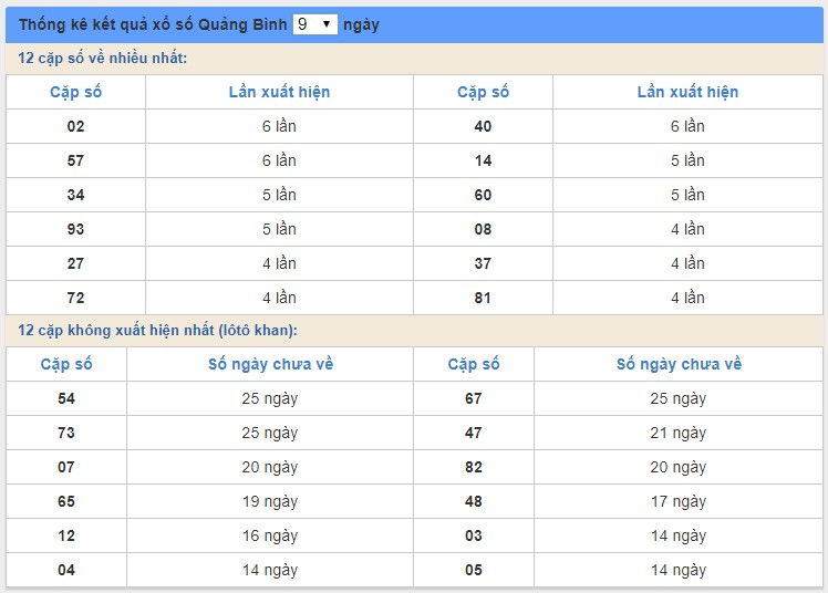 soi cầu XSMT 30/4/2020, Dự đoán xổ số miền trung 30-04-2020, soi cầu xsmt, soi cau xsmt, du doan xsmt, dự đoán xsmt, xsmt, du doan xo so mien trung, dự đoán xổ số miền trung