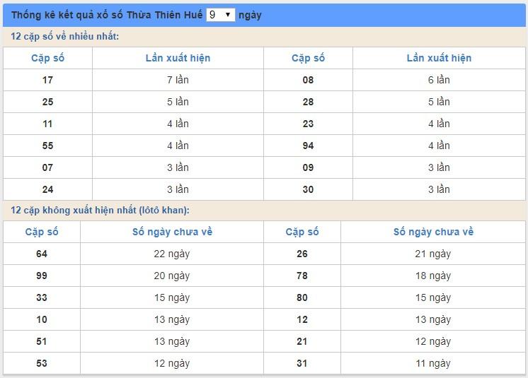 soi cầu XSMT 4/5/2020, Dự đoán xổ số miền trung 04-05-2020, soi cầu xsmt, soi cau xsmt, du doan xsmt, dự đoán xsmt, xsmt, du doan xo so mien trung, dự đoán xổ số miền trung