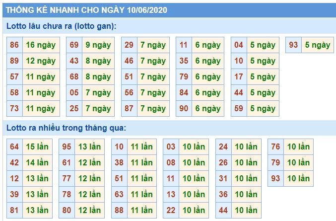 Soi Cầu XSMB 10/6/2020, Dự Đoán KQXS Miền Bắc 10-06-2020, soi cầu xsmb, soi cau xsmb, dự đoán xsmb, du doan xsmb, xsmb, soi cau xo so mien bac, soi cầu xổ số miền bắc
