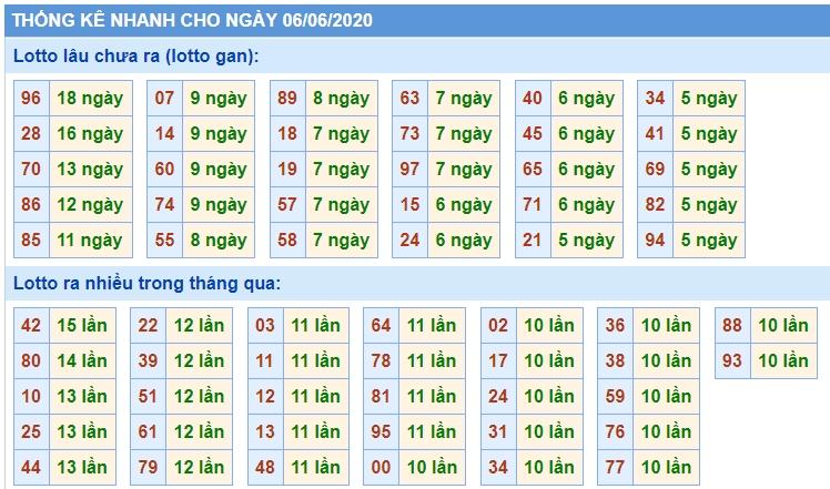 Soi Cầu XSMB 6/6/2020, Dự Đoán KQXS Miền Bắc 06-06-2020, soi cầu xsmb, soi cau xsmb, dự đoán xsmb, du doan xsmb, xsmb, soi cau xo so mien bac, soi cầu xổ số miền bắc