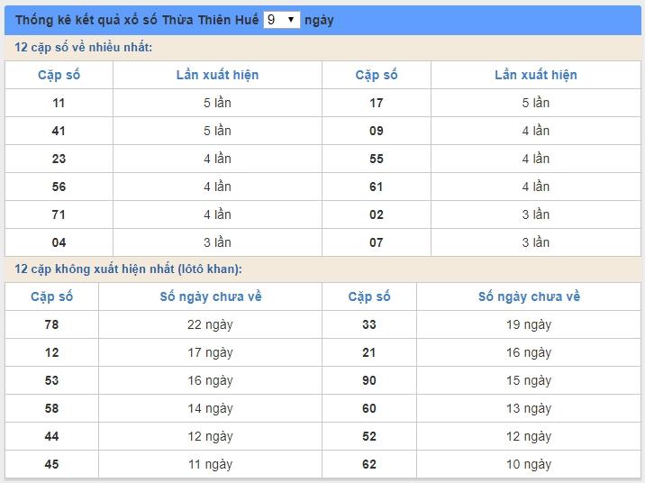 soi cầu XSMT 1/6/2020, Dự đoán xổ số miền trung 01-06-2020, soi cầu xsmt, soi cau xsmt, du doan xsmt, dự đoán xsmt, xsmt, du doan xo so mien trung, dự đoán xổ số miền trung