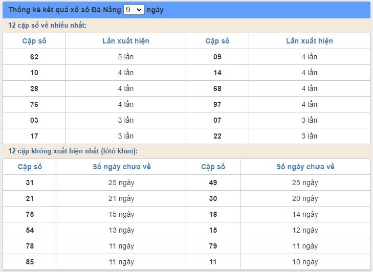 soi cầu XSMT 10/6/2020, Dự đoán xổ số miền trung 10-06-2020, soi cầu xsmt, soi cau xsmt, du doan xsmt, dự đoán xsmt, xsmt, du doan xo so mien trung, dự đoán xổ số miền trung