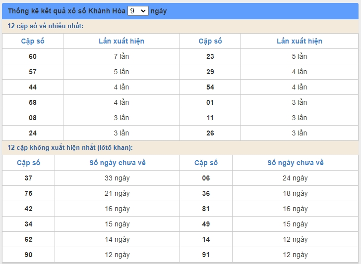 soi cầu XSMT 14/6/2020, Dự đoán xổ số miền trung 14-06-2020, soi cầu xsmt, soi cau xsmt, du doan xsmt, dự đoán xsmt, xsmt, du doan xo so mien trung, dự đoán xổ số miền trung