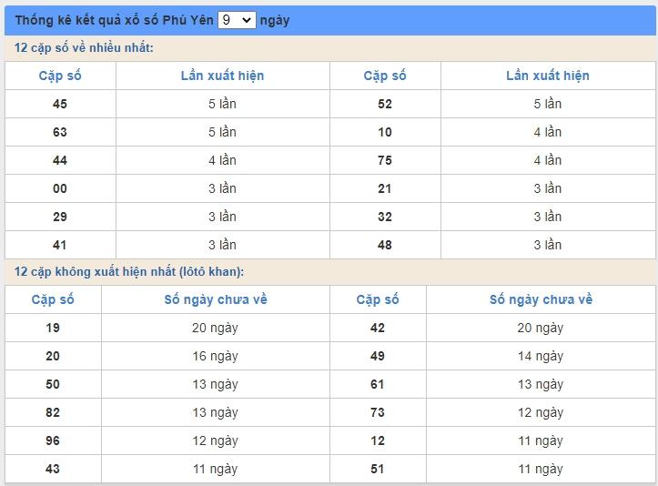soi cầu XSMT 15/6/2020, Dự đoán xổ số miền trung 15-06-2020, soi cầu xsmt, soi cau xsmt, du doan xsmt, dự đoán xsmt, xsmt, du doan xo so mien trung, dự đoán xổ số miền trung