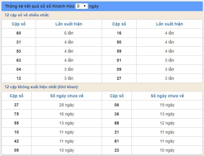 soi cầu XSMT 27/5/2020, Dự đoán xổ số miền trung 27-05-2020, soi cầu xsmt, soi cau xsmt, du doan xsmt, dự đoán xsmt, xsmt, du doan xo so mien trung, dự đoán xổ số miền trung