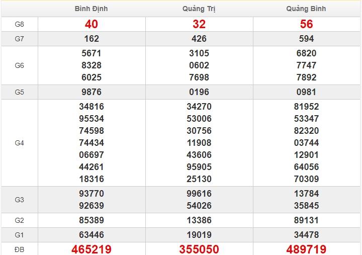 soi cầu XSMT 28/5/2020, Dự đoán xổ số miền trung 28-05-2020, soi cầu xsmt, soi cau xsmt, du doan xsmt, dự đoán xsmt, xsmt, du doan xo so mien trung, dự đoán xổ số miền trung