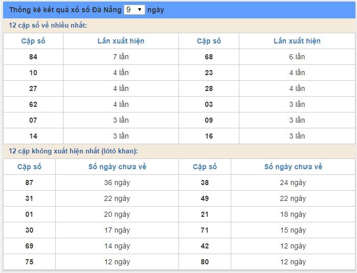 soi cầu XSMT 30/5/2020, Dự đoán xổ số miền trung 30-05-2020, soi cầu xsmt, soi cau xsmt, du doan xsmt, dự đoán xsmt, xsmt, du doan xo so mien trung, dự đoán xổ số miền trung