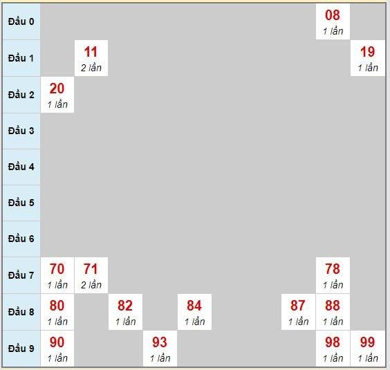 Bạch thủ rơi 3 ngày lô XSGL 24/7/2020