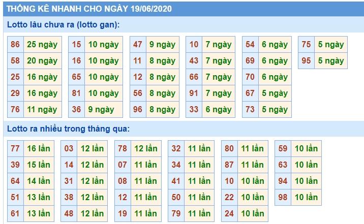 Soi Cầu XSMB 19/6/2020, Dự Đoán KQXS Miền Bắc 19-06-2020, soi cầu xsmb, soi cau xsmb, dự đoán xsmb, du doan xsmb, xsmb, soi cau xo so mien bac, soi cầu xổ số miền bắc