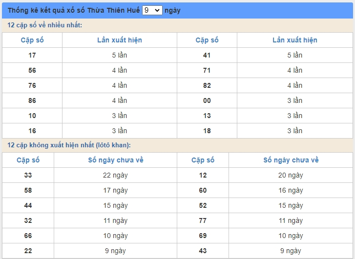 soi cầu XSMT 22/6/2020, Dự đoán xổ số miền trung 22-06-2020, soi cầu xsmt, soi cau xsmt, du doan xsmt, dự đoán xsmt, xsmt, du doan xo so mien trung, dự đoán xổ số miền trung