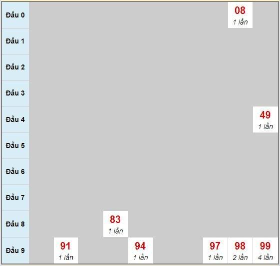 Bạch thủ rơi 3 ngày lô XSBD 17/7/2020
