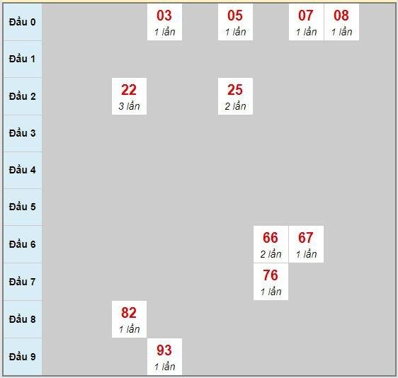 Bạch thủ rơi 3 ngày lô XSBDI 23/7/2020