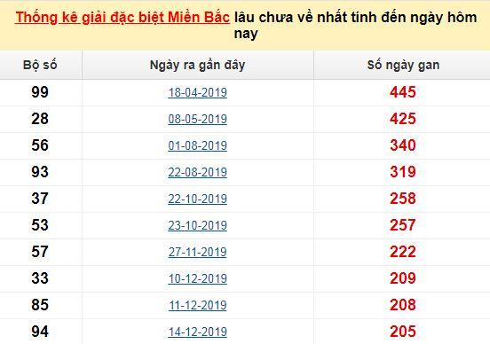 Bảng bạch thủMB lâu chưa về tính đến 2/8/2020