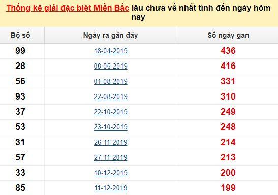 Bảngkê bạch thủtô miền Bắc lâu về nhất tính đến 24/7/2020