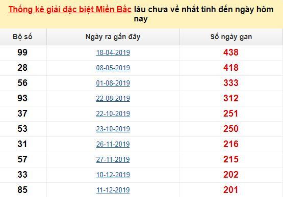 Bảng bạch thủMB lâu chưa về tính đến 26/7/2020