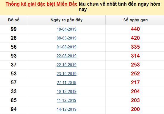 Bảngbạch thủ MB lâu chưa về đến ngày 28/7/2020