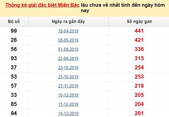 Bảngbạch thủMB lâu về nhất tính đến 29/7/2020