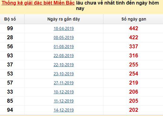 Bảng bạch thủmiền Bắc lâu về nhất tính đến 30/7/2020