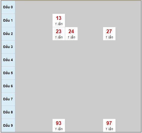 Bạch thủ rơi 3 ngày lô XSLA 15/8/2020
