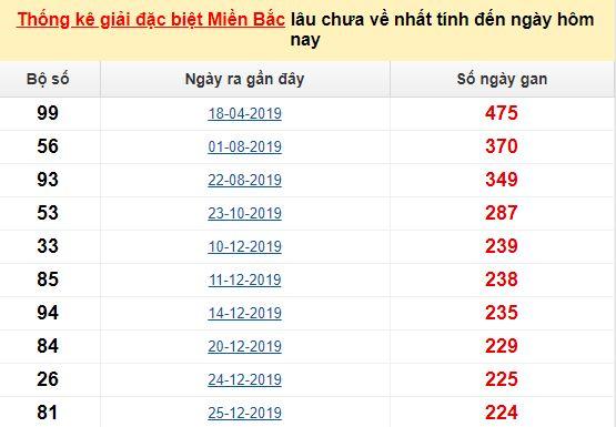 Bảngbạch thủ MB lâu chưa về đến ngày 1/9/2020
