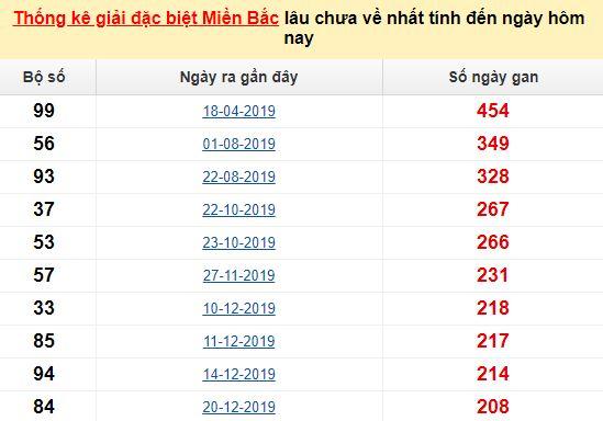 Bảngbạch thủ MB lâu chưa về đến ngày 11/8/2020
