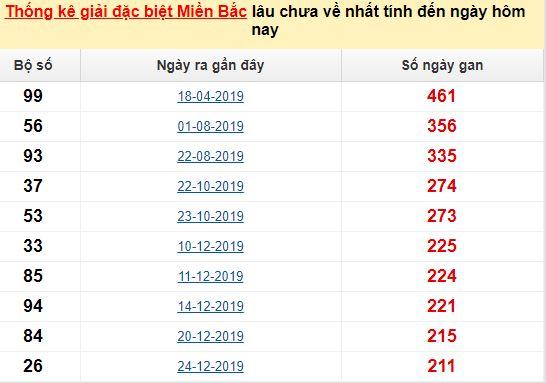 Bảngbạch thủ MB lâu chưa về đến ngày 18/8/2020