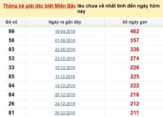Bảngbạch thủMB lâu về nhất tính đến 19/8/2020