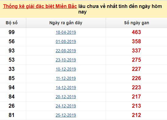 Bảng bạch thủmiền Bắc lâu về nhất tính đến 20/8/2020