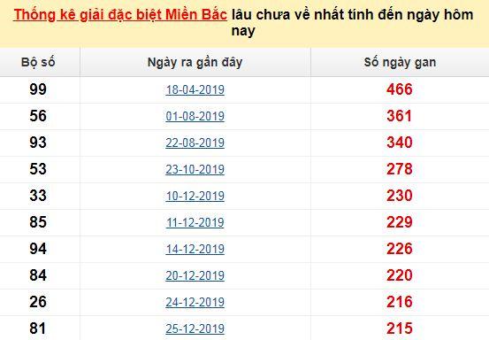 Bảng bạch thủMB lâu chưa về tính đến 23/8/2020