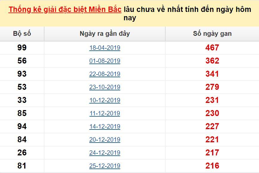 Bảngbạch thủ miền bắc lâu không về đến ngày 24/8/2020