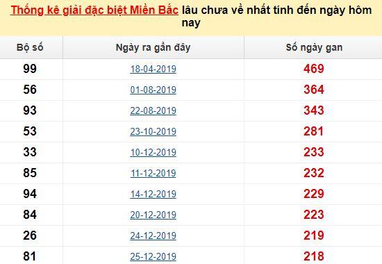 Bảngbạch thủMB lâu về nhất tính đến 26/8/2020