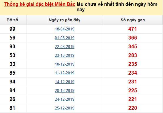 Bảngkê bạch thủtô miền Bắc lâu về nhất tính đến 28/8/2020