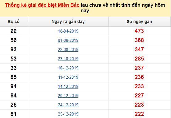 Bảng bạch thủMB lâu chưa về tính đến 30/8/2020