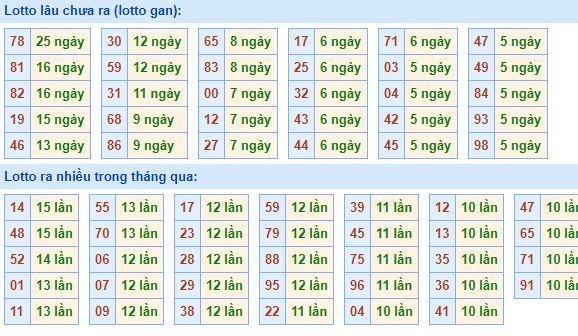 Bảngtần suất lô tô miền bắcngày 24/8/2020
