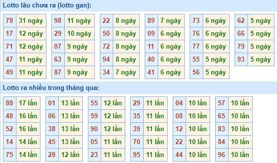 Bảng tần suất lô tôMB ngày30/8/2020