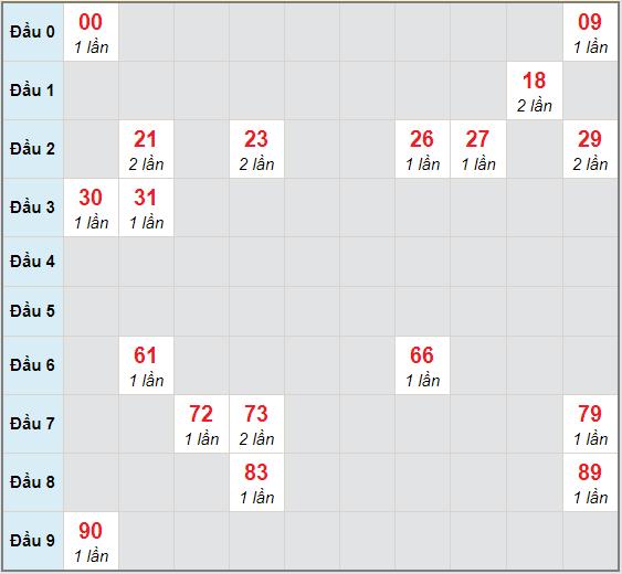 Bạch thủ rơi 3 ngày lô XSBDI 3/12/2020