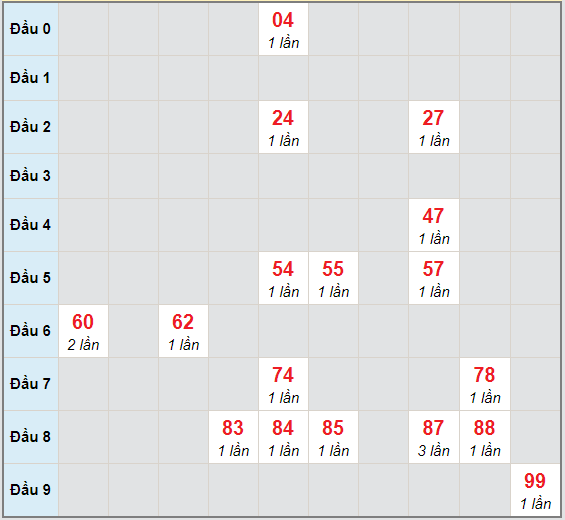 Bạch thủ rơi 3 ngày lô XSBL 1/12/2020