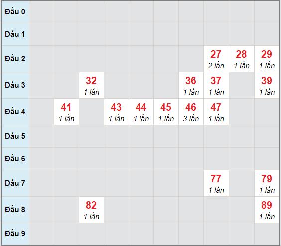 Bạch thủ rơi 3 ngày lô XSBTH 3/12/2020