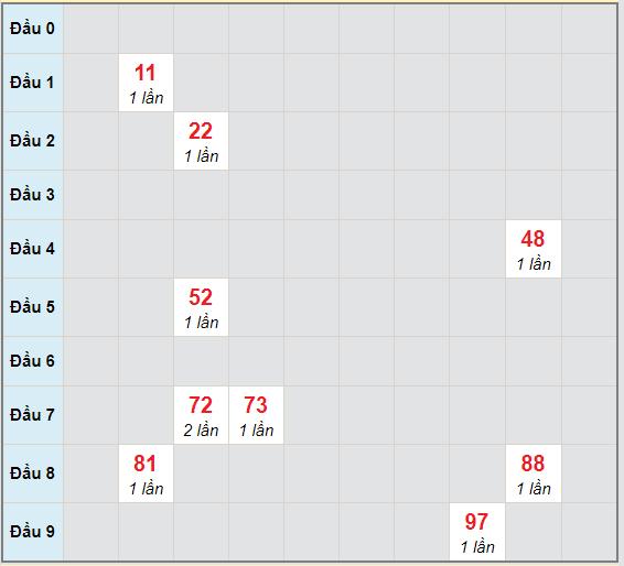 Bạch thủ rơi 3 ngày lô XSCM 30/11/2020