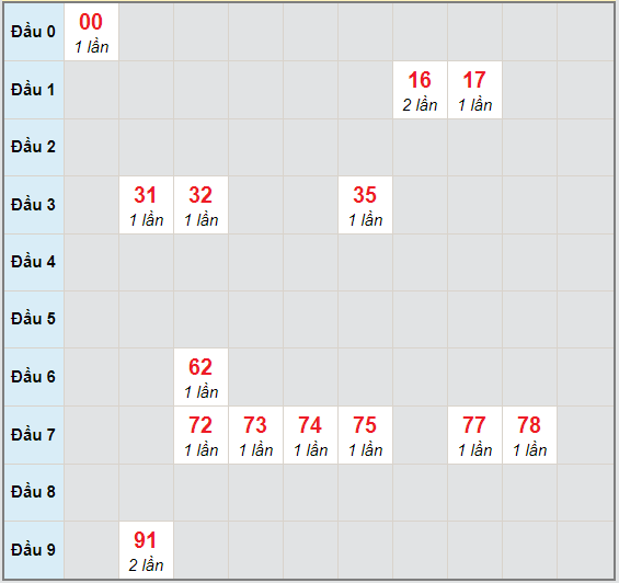 Bạch thủ rơi 3 ngày lô XSDNO 28/11/2020