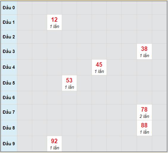 Bạch thủ rơi 3 ngày lô XSDT 30/11/2020