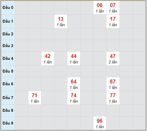 Bạch thủ rơi 3 ngày lô XSTP 30/11/2020