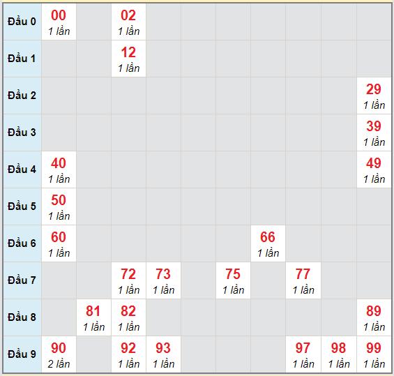 Bạch thủ rơi 3 ngày lô XSKH 29/11/2020
