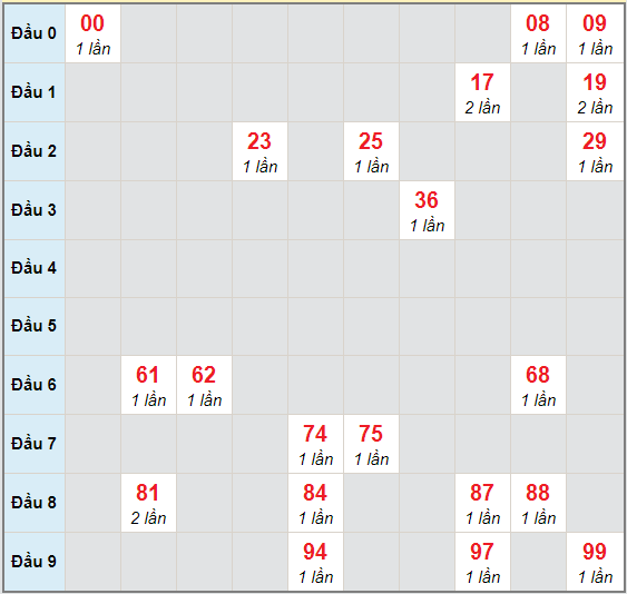 Bạch thủ rơi 3 ngày lô XS Kon Tum29/11/2020