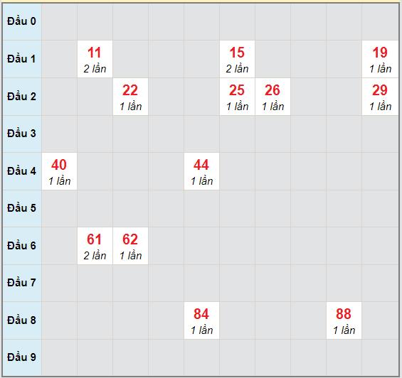 Bạch thủ rơi 3 ngày lô XSNT 27/11/2020