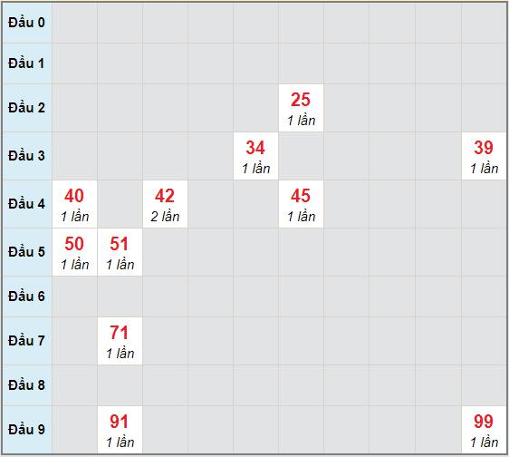 Bạch thủ rơi 3 ngày lô XSST 2/12/2020