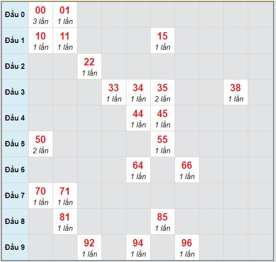 Bạch thủ rơi 3 ngày lô XSTG 29/11/2020